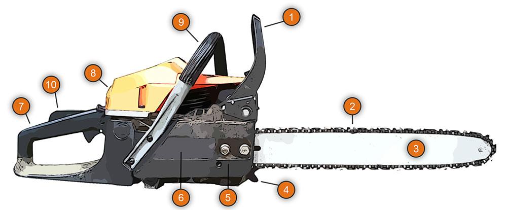 Aufbau der Motorsäge / Kettensäge