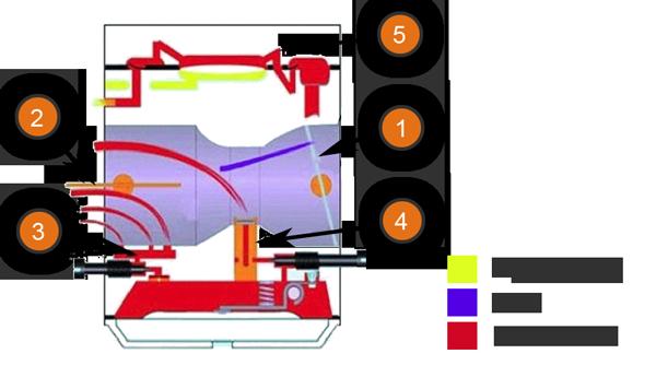 Motorsägen / Kettensägen Vergaser - Luftfluss